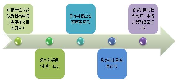 项目备案具体流程图